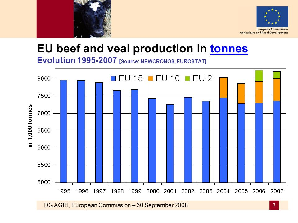 DG AGRI, European Commission – 30 September 2008 3 EU beef and veal production in tonnes Evolution 1995-2007 [ Source: NEWCRONOS, EUROSTAT]