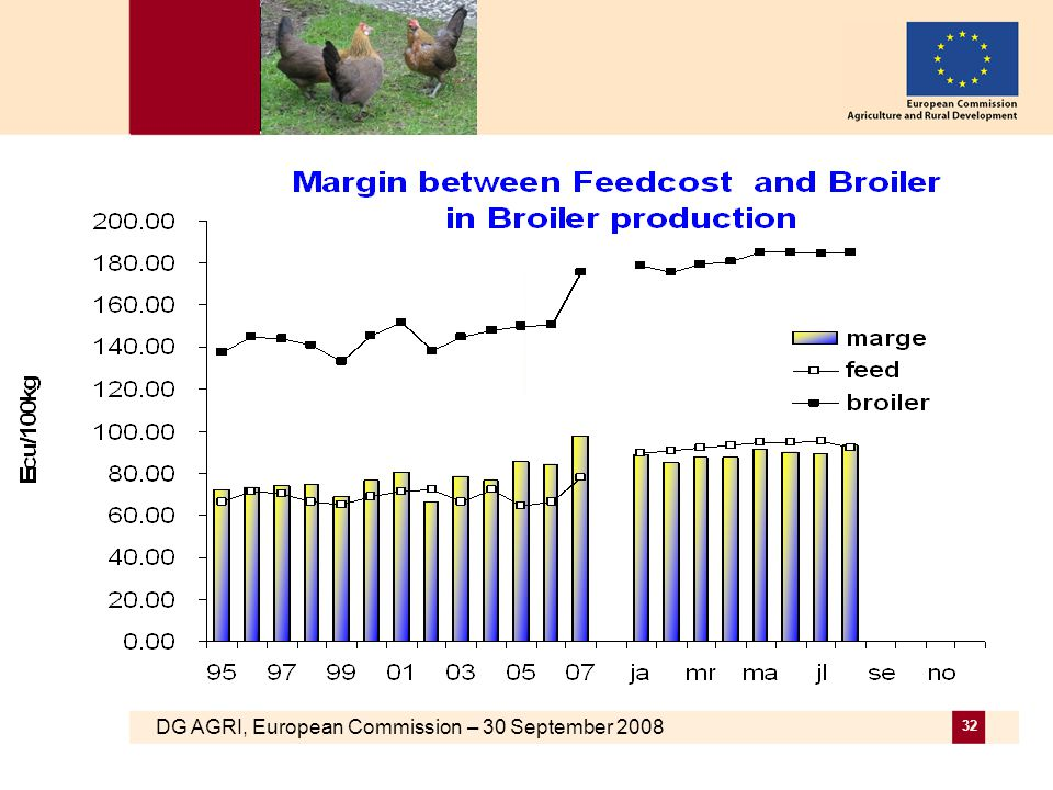 DG AGRI, European Commission – 30 September 2008 32