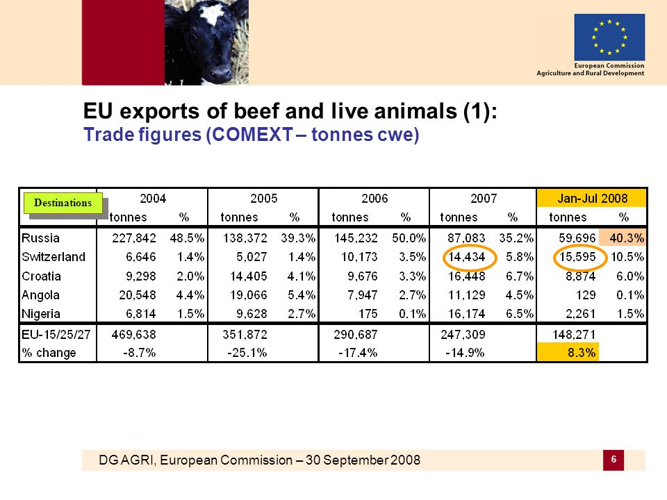 DG AGRI, European Commission – 30 September 2008 6 EU exports of beef and live animals (1): Trade figures (COMEXT – tonnes cwe) Destinations