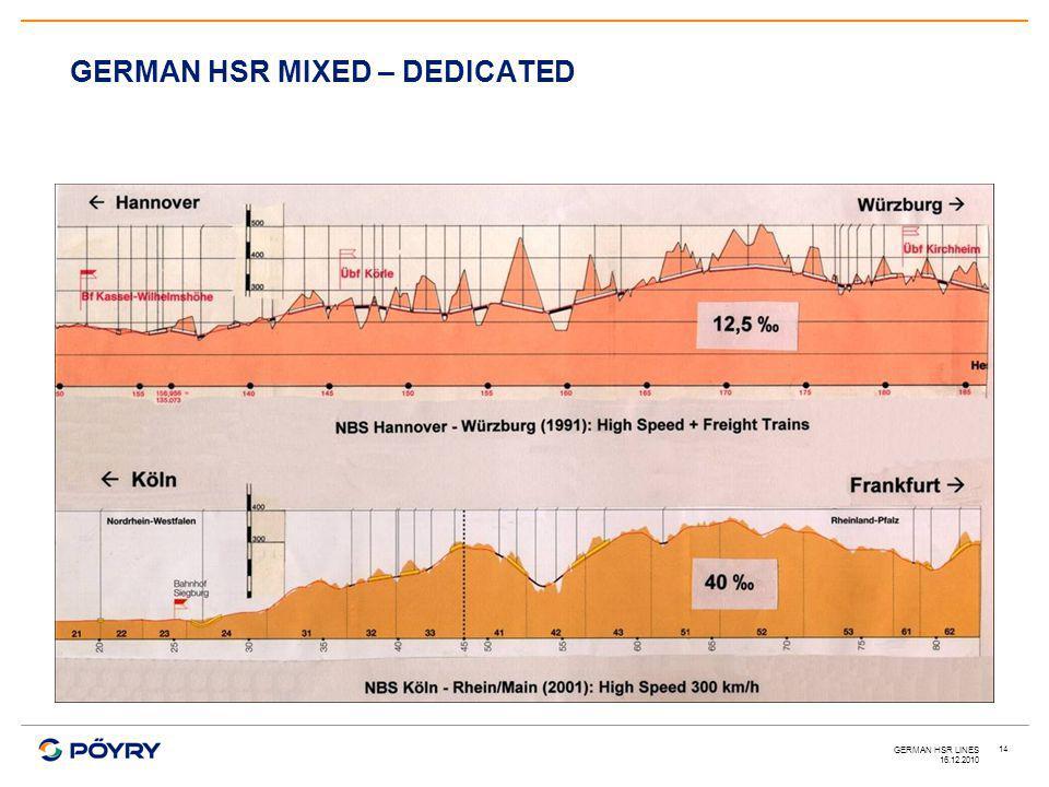 16.12.2010 GERMAN HSR LINES 14 GERMAN HSR MIXED – DEDICATED