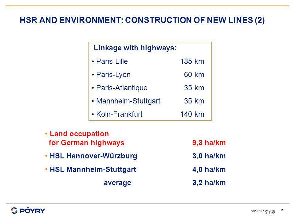 16.12.2010 GERMAN HSR LINES 17 HSR AND ENVIRONMENT: CONSTRUCTION OF NEW LINES (2) Linkage with highways: Paris-Lille135 km Paris-Lyon 60 km Paris-Atlantique 35 km Mannheim-Stuttgart 35 km Köln-Frankfurt140 km Land occupation for German highways9,3 ha/km HSL Hannover-Würzburg3,0 ha/km HSL Mannheim-Stuttgart4,0 ha/km average3,2 ha/km