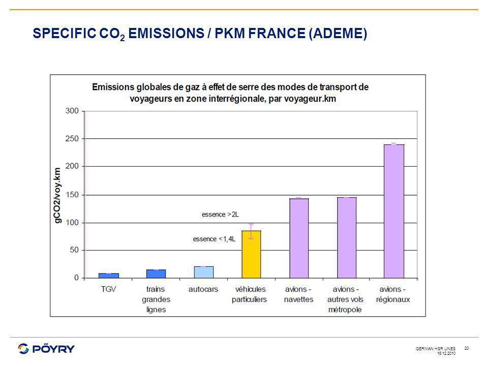 16.12.2010 GERMAN HSR LINES 20 SPECIFIC CO 2 EMISSIONS / PKM FRANCE (ADEME)