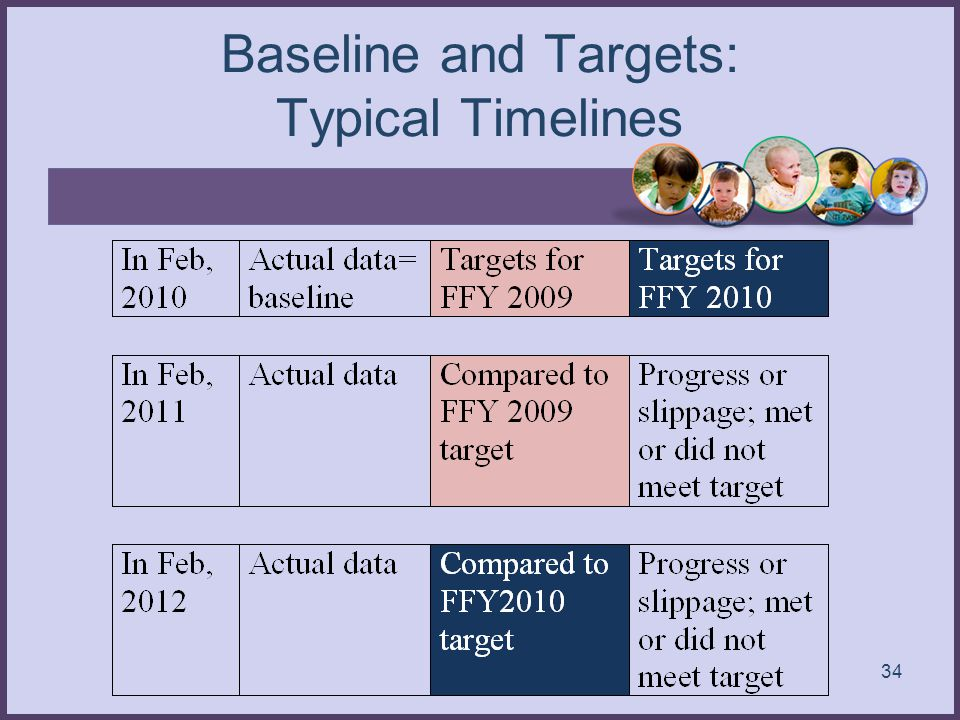 Baseline and Targets: Typical Timelines 34