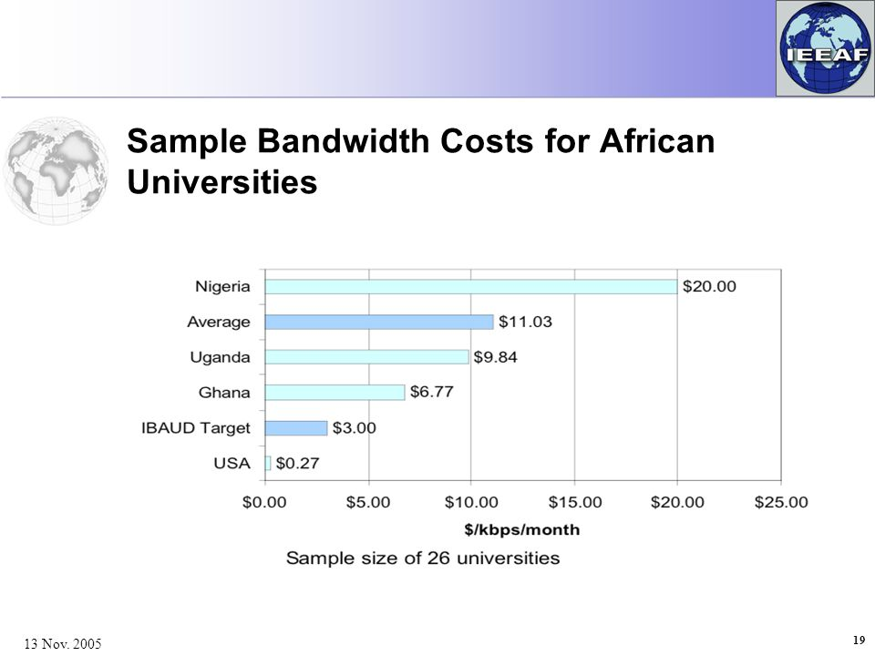 19 13 Nov. 2005 Sample Bandwidth Costs for African Universities