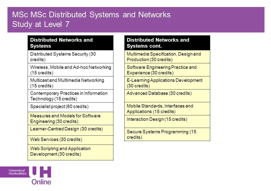 MSc MSc Distributed Systems and Networks Study at Level 7 Distributed Networks and Systems Distributed Systems Security (30 credits) Wireless, Mobile