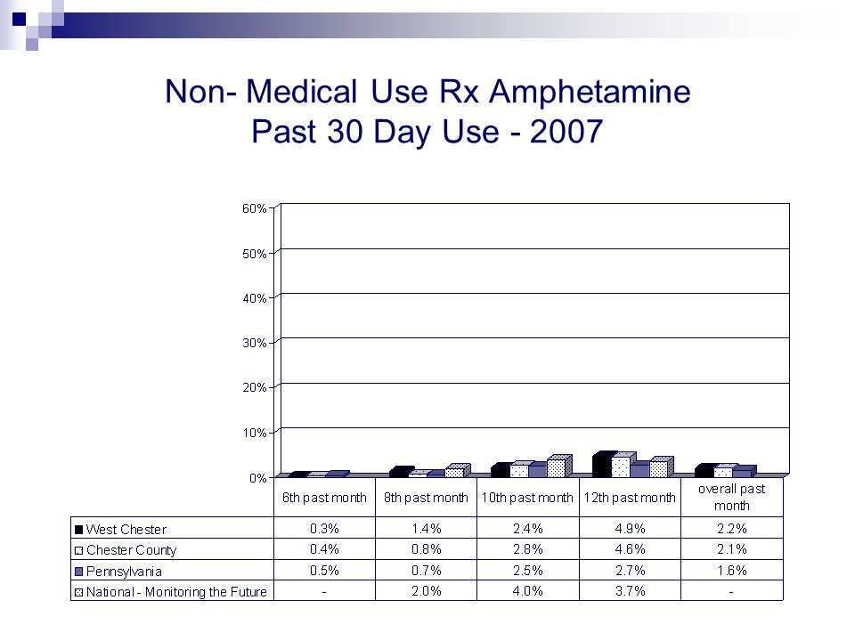 Non- Medical Use Rx Amphetamine Past 30 Day Use - 2007