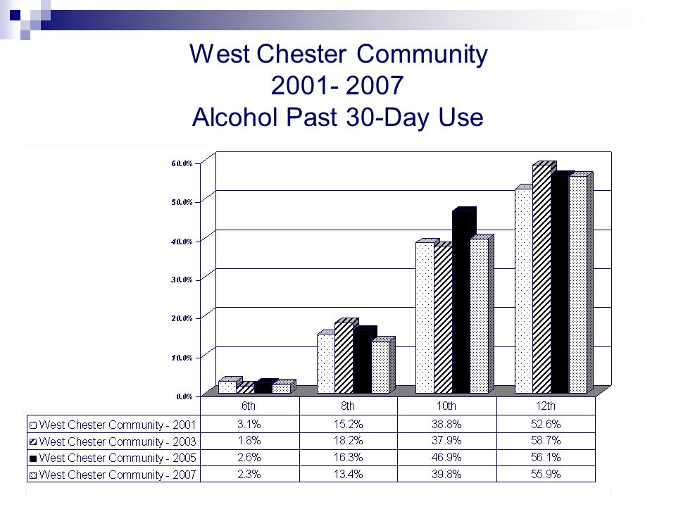 West Chester Community 2001- 2007 Alcohol Past 30-Day Use