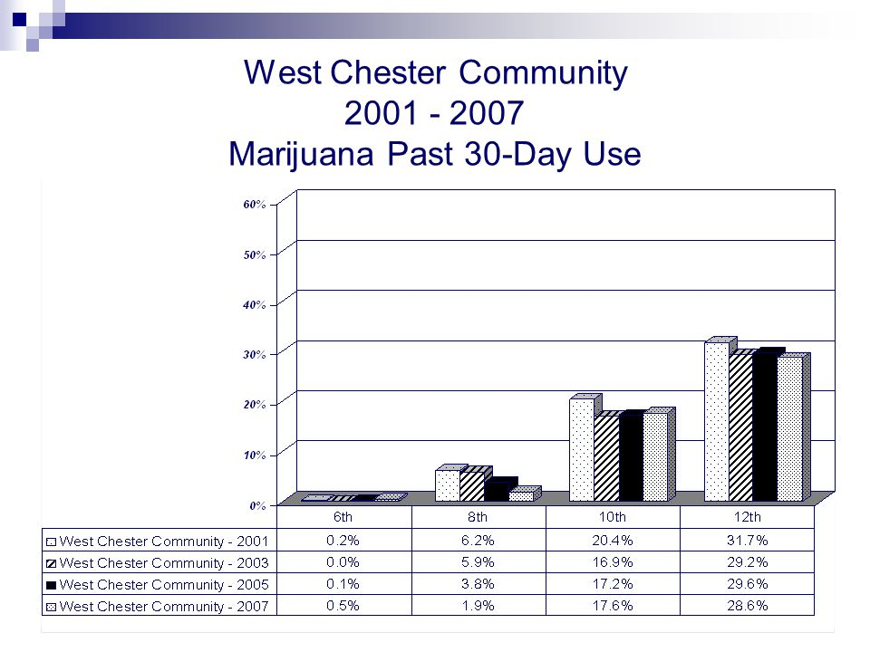 West Chester Community 2001 - 2007 Marijuana Past 30-Day Use