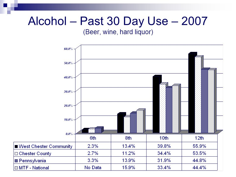 Alcohol – Past 30 Day Use – 2007 (Beer, wine, hard liquor)