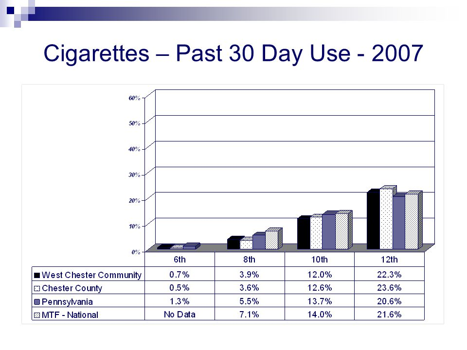 Cigarettes – Past 30 Day Use - 2007