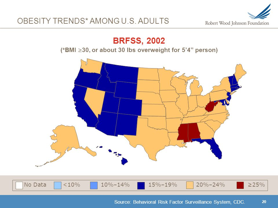 20 BRFSS, 2002 (*BMI  30, or about 30 lbs overweight for 5'4 person) Source: Behavioral Risk Factor Surveillance System, CDC.