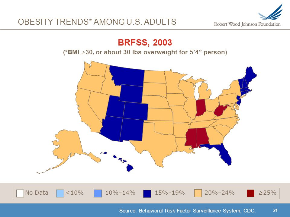 21 BRFSS, 2003 (*BMI  30, or about 30 lbs overweight for 5'4 person) Source: Behavioral Risk Factor Surveillance System, CDC.