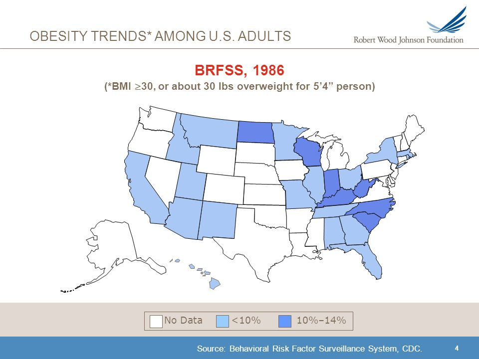 5 OBESITY TRENDS* AMONG U.S.