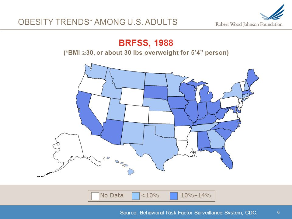 7 OBESITY TRENDS* AMONG U.S.