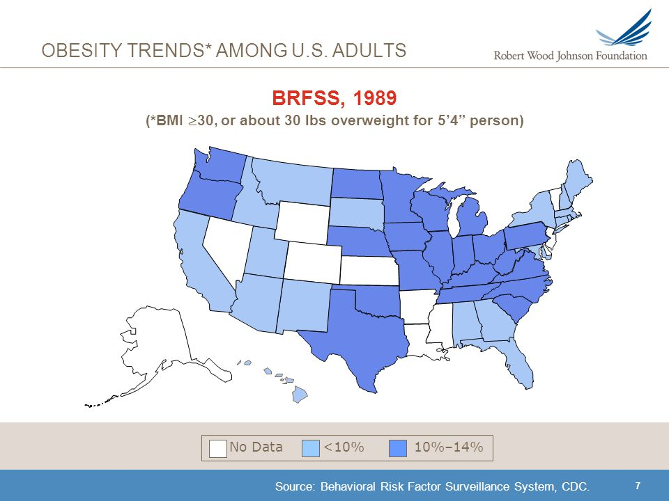 18 BRFSS, 2000 (*BMI  30, or about 30 lbs overweight for 5'4 person) Source: Behavioral Risk Factor Surveillance System, CDC.