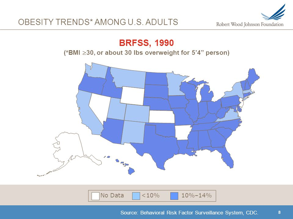 9 OBESITY TRENDS* AMONG U.S.