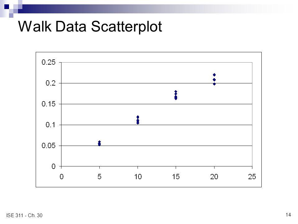14 ISE 311 - Ch. 30 Walk Data Scatterplot