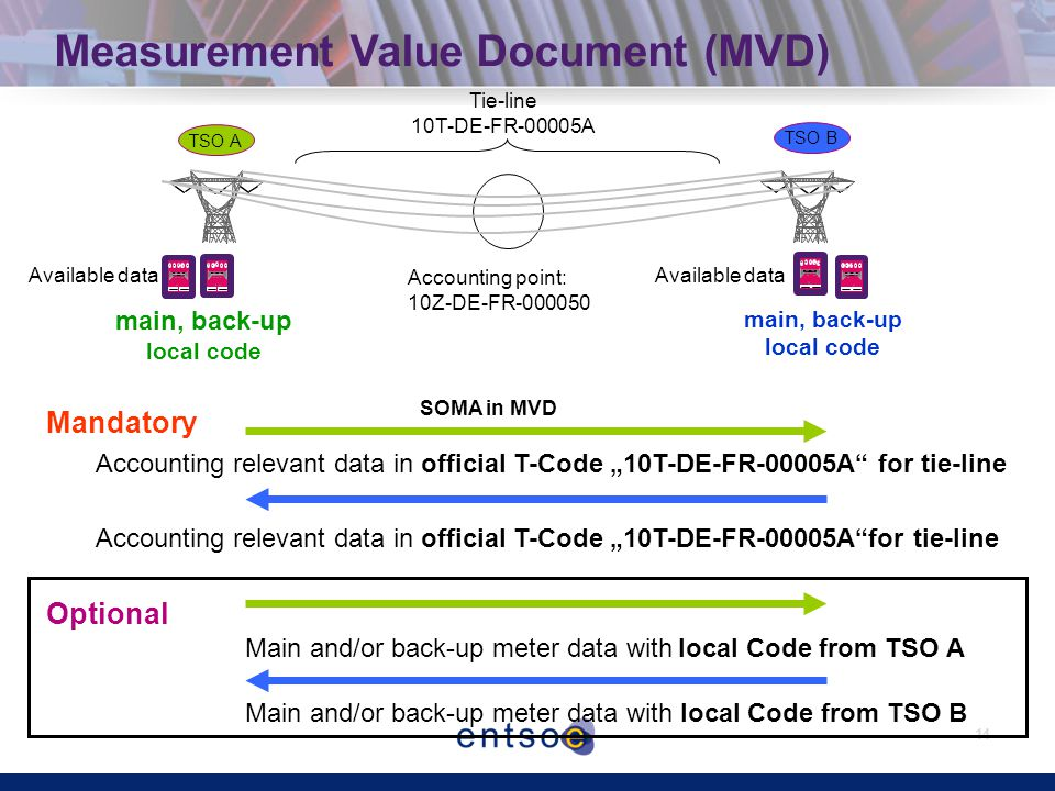 "14 Measurement Value Document (MVD) TSO A TSO B Accounting point: 10Z-DE-FR-000050 main, back-up local code main, back-up local code Main and/or back-up meter data with local Code from TSO A Main and/or back-up meter data with local Code from TSO B Mandatory Accounting relevant data in official T-Code ""10T-DE-FR-00005A for tie-line Tie-line 10T-DE-FR-00005A Optional Available data SOMA in MVD"