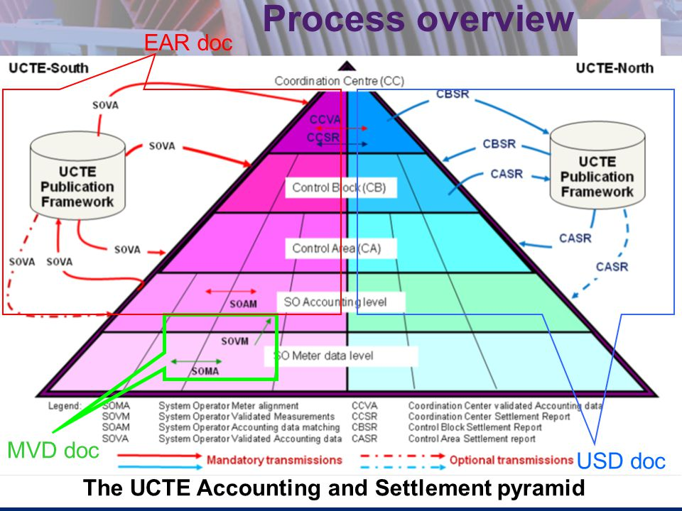 6 Process overview The UCTE Accounting and Settlement pyramid EAR doc MVD doc USD doc