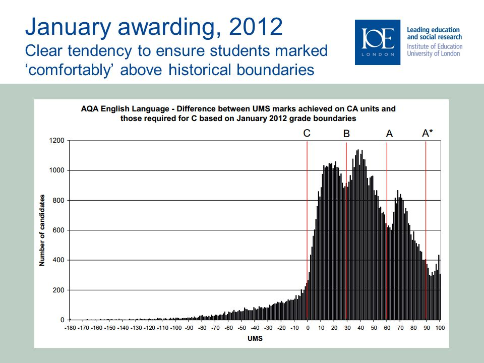 January awarding, 2012 Clear tendency to ensure students marked 'comfortably' above historical boundaries