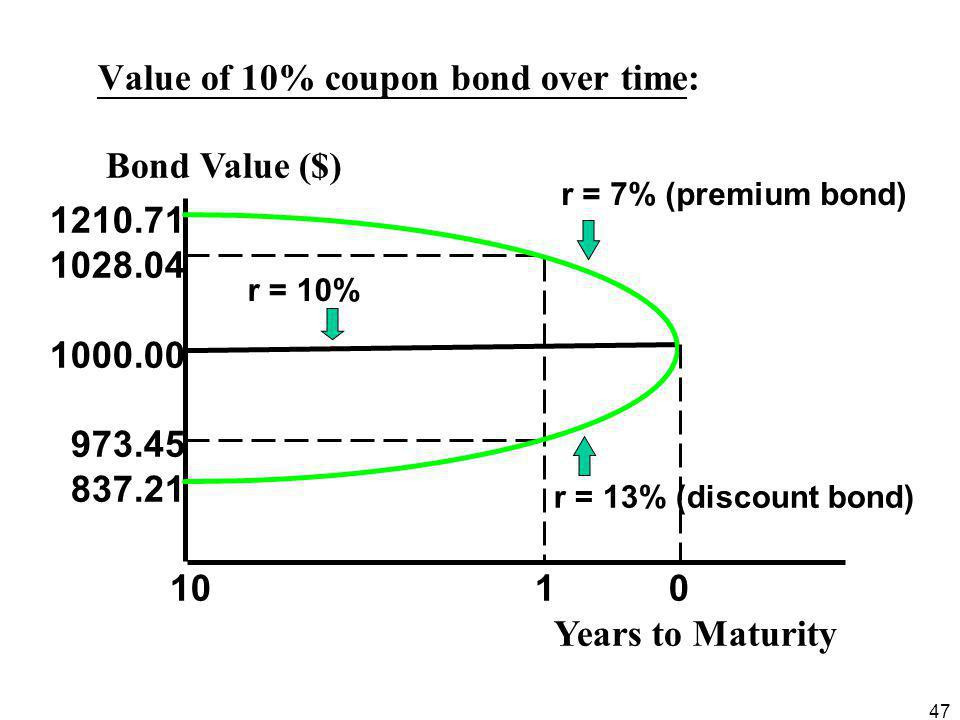 47 Value of 10% coupon bond over time: 1210.71 1028.04 1000.00 973.45 837.21 r = 10% r = 7% (premium bond) r = 13% (discount bond) 10 1 0 Years to Mat