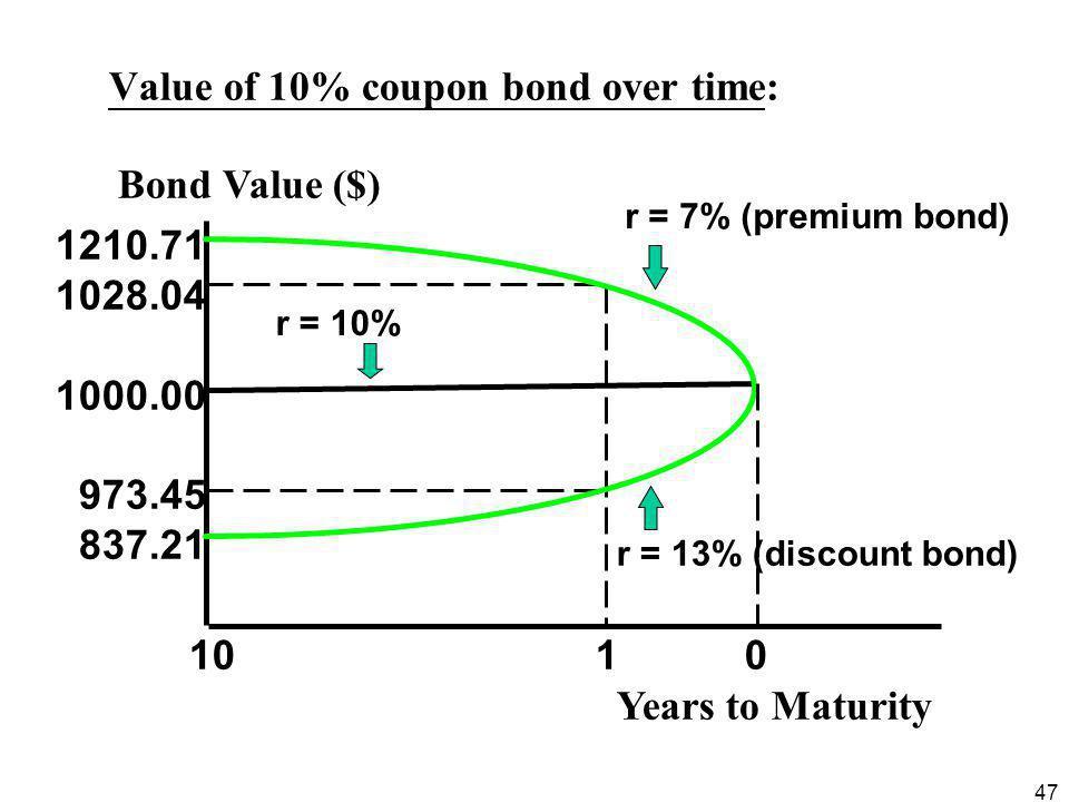 47 Value of 10% coupon bond over time: 1210.71 1028.04 1000.00 973.45 837.21 r = 10% r = 7% (premium bond) r = 13% (discount bond) 10 1 0 Years to Maturity Bond Value ($)