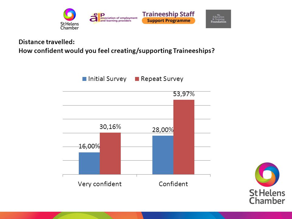 Distance travelled: How confident would you feel creating/supporting Traineeships?