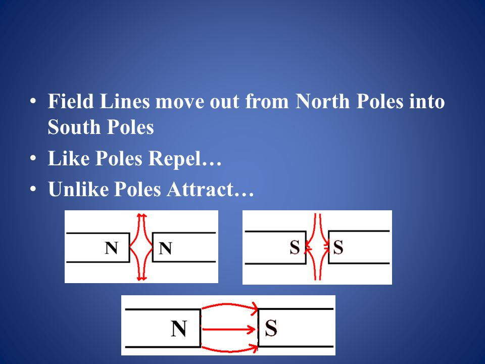Field Lines move out from North Poles into South Poles Like Poles Repel… Unlike Poles Attract…