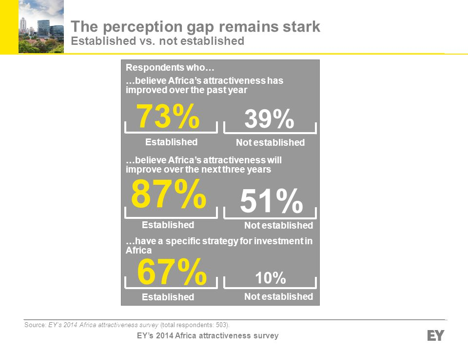 Respondents who… …believe Africa's attractiveness has improved over the past year 73% 39% …believe Africa's attractiveness will improve over the next three years 87% 51% …have a specific strategy for investment in Africa 67% 10% Established Not established Established Not established Established Not established Source: EY's 2014 Africa attractiveness survey (total respondents: 503).