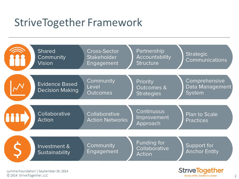 2 Lumina Foundation | September 30, 2014 © 2014 StriveTogether, LLC StriveTogether Framework
