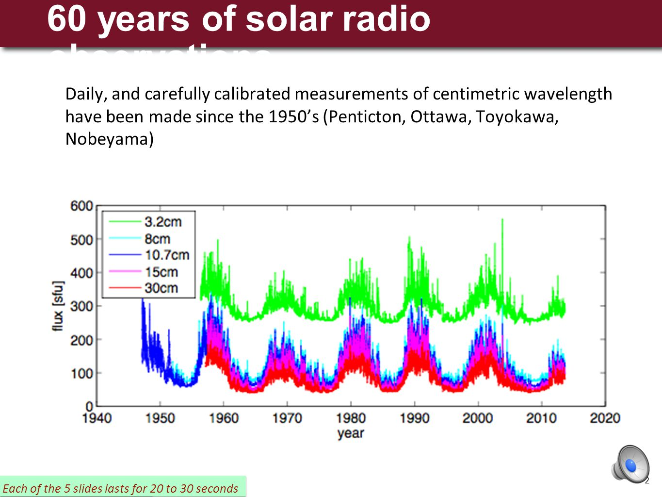 ESWW 11 November 2014 Summary Daily observations of the solar radio flux in various wavelengths (1-30 cm) have been carried out since the 1950's We ha