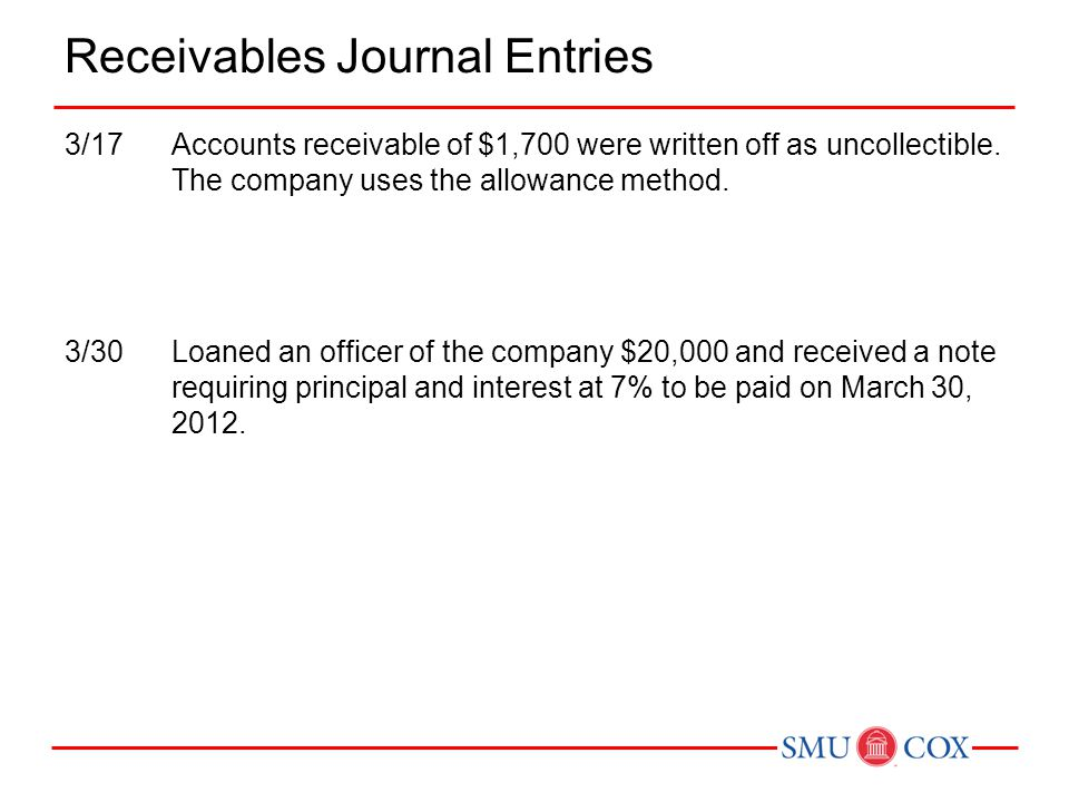 Receivables Journal Entries 3/17Accounts receivable of $1,700 were written off as uncollectible. The company uses the allowance method. 3/30Loaned an