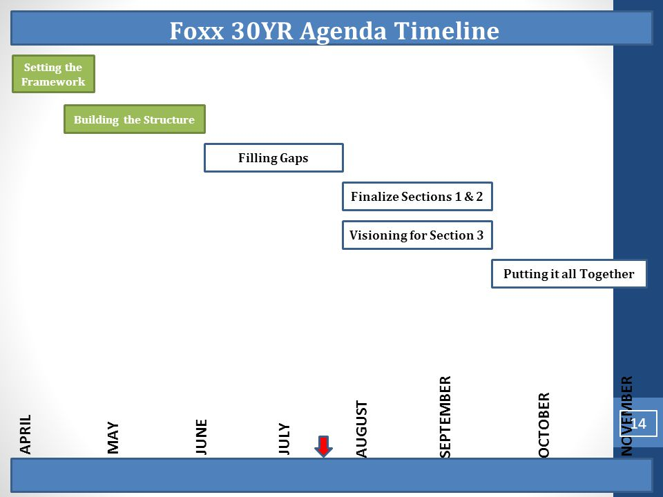 Foxx 30YR Agenda Timeline Setting the Framework Putting it all TogetherVisioning for Section 3Finalize Sections 1 & 2Filling Gaps Building the Structure APRILJUNEJULYMAY AUGUSTSEPTEMBEROCTOBER NOVEMBER 14