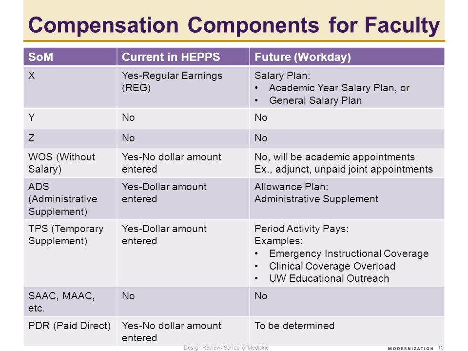 Compensation Components for Faculty SoMCurrent in HEPPSFuture (Workday) XYes-Regular Earnings (REG) Salary Plan: Academic Year Salary Plan, or General Salary Plan YNo Z WOS (Without Salary) Yes-No dollar amount entered No, will be academic appointments Ex., adjunct, unpaid joint appointments ADS (Administrative Supplement) Yes-Dollar amount entered Allowance Plan: Administrative Supplement TPS (Temporary Supplement) Yes-Dollar amount entered Period Activity Pays: Examples: Emergency Instructional Coverage Clinical Coverage Overload UW Educational Outreach SAAC, MAAC, etc.
