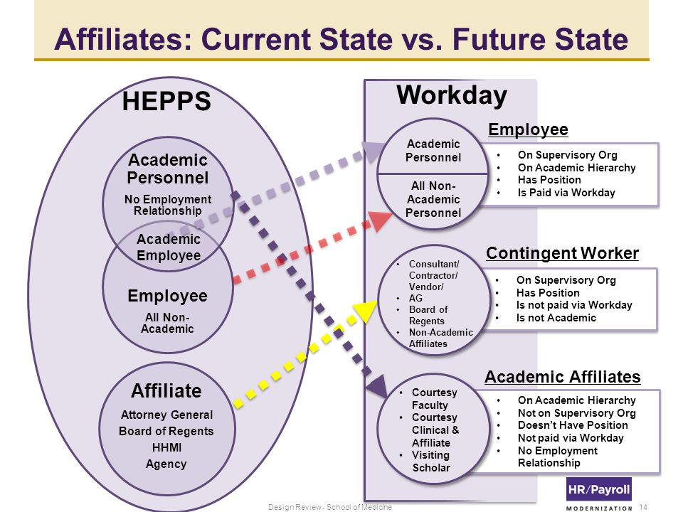Affiliates: Current State vs.