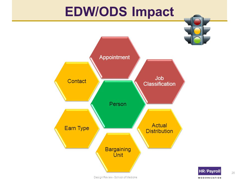 EDW/ODS Impact 26 Person Appointment Job Classification Actual Distribution Bargaining Unit Earn TypeContact Design Review - School of Medicine