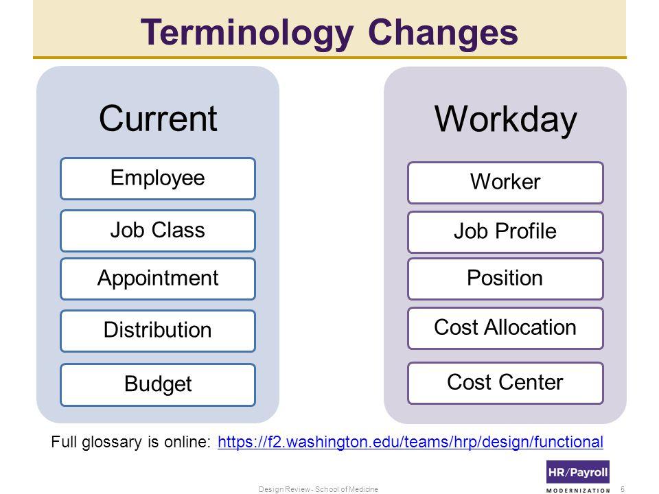 2 - Contingent Worker Status 16Design Review - School of Medicine