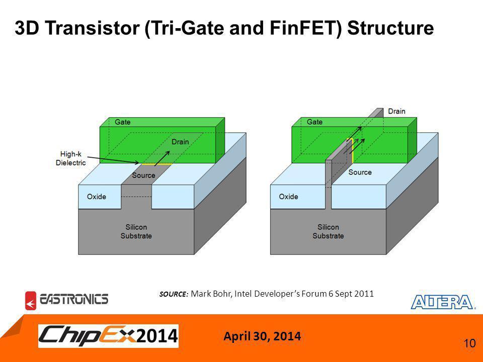 April 30, 2014 10 3D Transistor (Tri-Gate and FinFET) Structure SOURCE: Mark Bohr, Intel Developer's Forum 6 Sept 2011