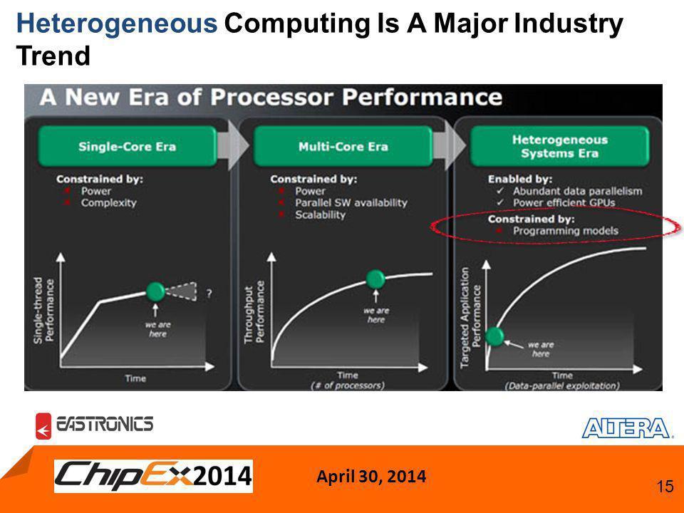 April 30, 2014 15 Heterogeneous Computing Is A Major Industry Trend