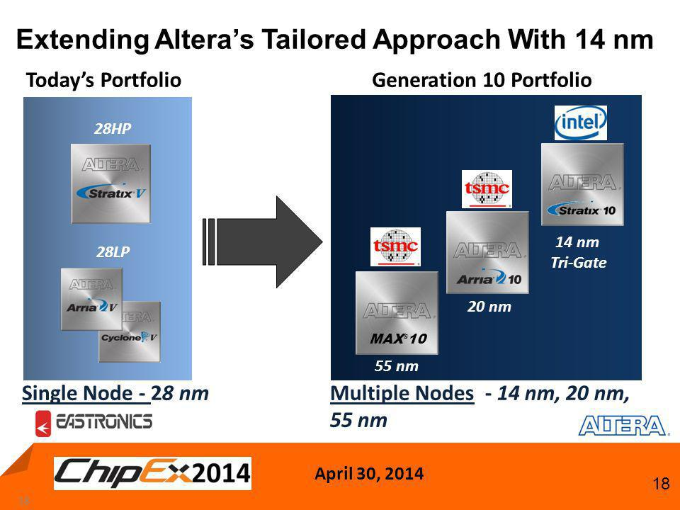 April 30, 2014 18 Extending Altera's Tailored Approach With 14 nm 18 Today's Portfolio Single Node - 28 nm Generation 10 Portfolio Multiple Nodes - 14 nm, 20 nm, 55 nm 55 nm 20 nm 14 nm Tri-Gate 28LP 28HP MAX ® 10