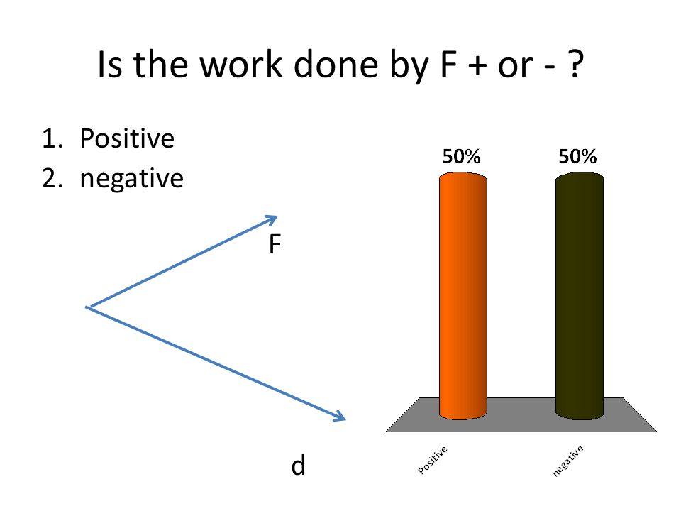 Is the work done by F + or - ? 1.Positive 2.negative F d