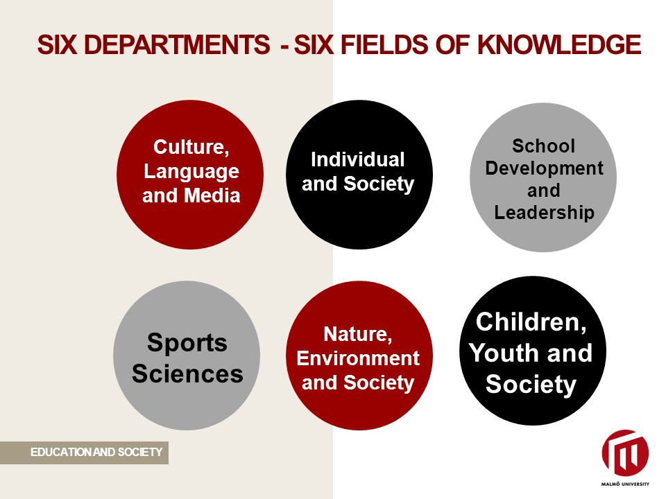 SIX DEPARTMENTS - SIX FIELDS OF KNOWLEDGE Culture, Language and Media Individual and Society School Development and Leadership Children, Youth and Society Nature, Environment and Society Sports Sciences EDUCATION AND SOCIETY