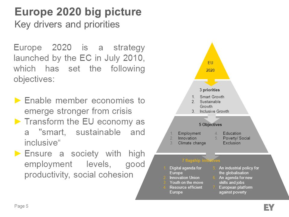 Page 5 Europe 2020 big picture Key drivers and priorities EU 2020 3 priorities 5 Objectives 1.Smart Growth 2.Sustainable Growth 3.Inclusive Growth 1.Employment 2.Innovation 3.Climate change 4.Education 5.Poverty/ Social Exclusion 7 flagship initiatives 1.Digital agenda for Europe 2.Innovation Union 3.Youth on the move 4.Resource efficient Europe 5.An industrial policy for the globalisation 6.An agenda for new skills and jobs 7.European platform against poverty Europe 2020 is a strategy launched by the EC in July 2010, which has set the following objectives: ►Enable member economies to emerge stronger from crisis ►Transform the EU economy as a smart, sustainable and inclusive ►Ensure a society with high employment levels, good productivity, social cohesion