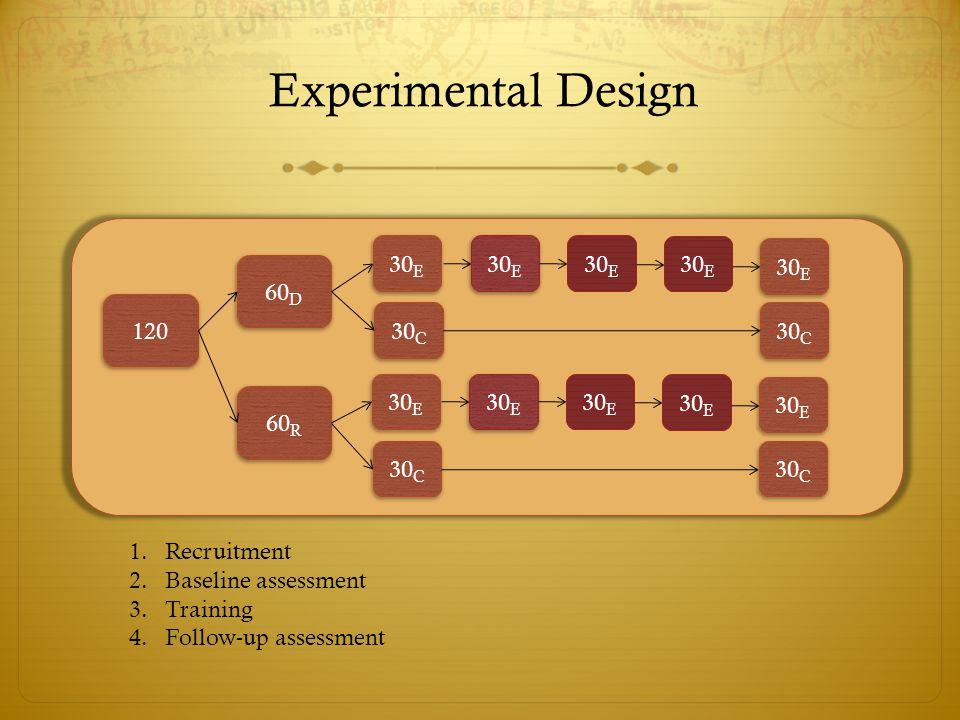 Experimental Design 120 60 R 60 D 30 E 1.Recruitment 2.Baseline assessment 3.Training 4.Follow-up assessment 30 C 30 E 30 C 30 E 30 C 30 E 30 C