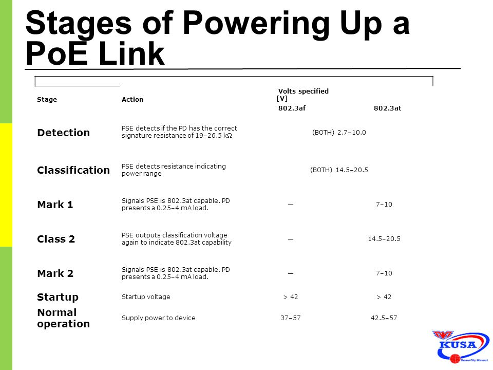 Stages of Powering Up a PoE Link StageAction Volts specified [V] 802.3af 802.3at Detection PSE detects if the PD has the correct signature resistance