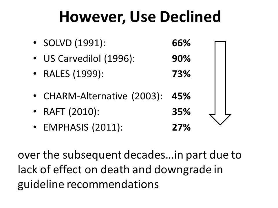 SOLVD (1991): 66% US Carvedilol (1996): 90% RALES (1999): 73% CHARM-Alternative (2003): 45% RAFT (2010): 35% EMPHASIS (2011): 27% over the subsequent decades…in part due to lack of effect on death and downgrade in guideline recommendations However, Use Declined