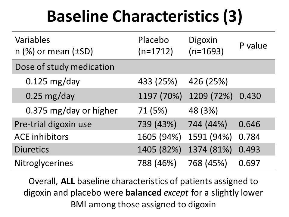 Baseline Characteristics (3) Variables n (%) or mean (±SD) Placebo (n=1712) Digoxin (n=1693) P value Dose of study medication 0.125 mg/day433 (25%)426 (25%) 0.25 mg/day1197 (70%)1209 (72%)0.430 0.375 mg/day or higher71 (5%)48 (3%) Pre-trial digoxin use739 (43%)744 (44%)0.646 ACE inhibitors1605 (94%)1591 (94%)0.784 Diuretics1405 (82%)1374 (81%)0.493 Nitroglycerines788 (46%)768 (45%)0.697 Overall, ALL baseline characteristics of patients assigned to digoxin and placebo were balanced except for a slightly lower BMI among those assigned to digoxin