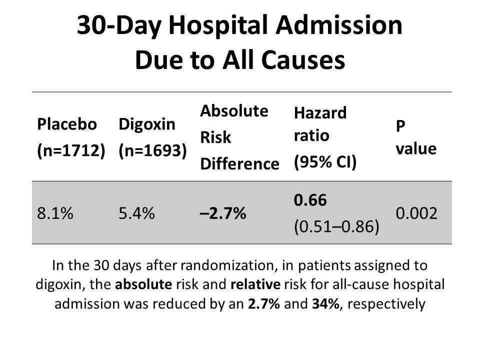 30-Day Hospital Admission Due to All Causes Placebo (n=1712) Digoxin (n=1693) Absolute Risk Difference Hazard ratio (95% CI) P value 8.1%5.4%–2.7% 0.66 (0.51–0.86) 0.002 In the 30 days after randomization, in patients assigned to digoxin, the absolute risk and relative risk for all-cause hospital admission was reduced by an 2.7% and 34%, respectively