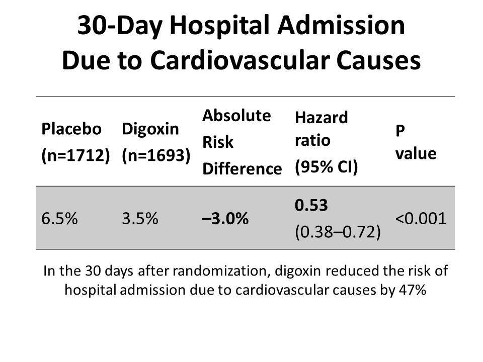 Placebo (n=1712) Digoxin (n=1693) Absolute Risk Difference Hazard ratio (95% CI) P value 6.5%3.5%–3.0% 0.53 (0.38–0.72) <0.001 In the 30 days after randomization, digoxin reduced the risk of hospital admission due to cardiovascular causes by 47% 30-Day Hospital Admission Due to Cardiovascular Causes