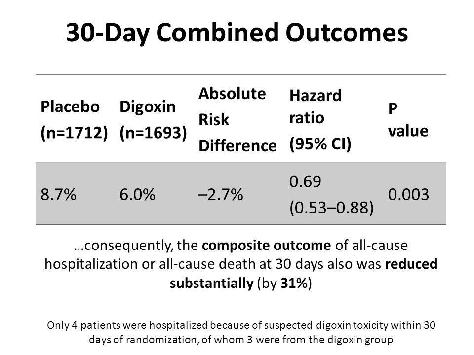 30-Day Combined Outcomes Placebo (n=1712) Digoxin (n=1693) Absolute Risk Difference Hazard ratio (95% CI) P value 8.7%6.0%–2.7% 0.69 (0.53–0.88) 0.003 …consequently, the composite outcome of all-cause hospitalization or all-cause death at 30 days also was reduced substantially (by 31%) Only 4 patients were hospitalized because of suspected digoxin toxicity within 30 days of randomization, of whom 3 were from the digoxin group